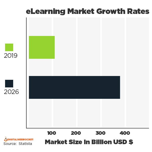 eLearning Market Growth Rate 2019 - 2026